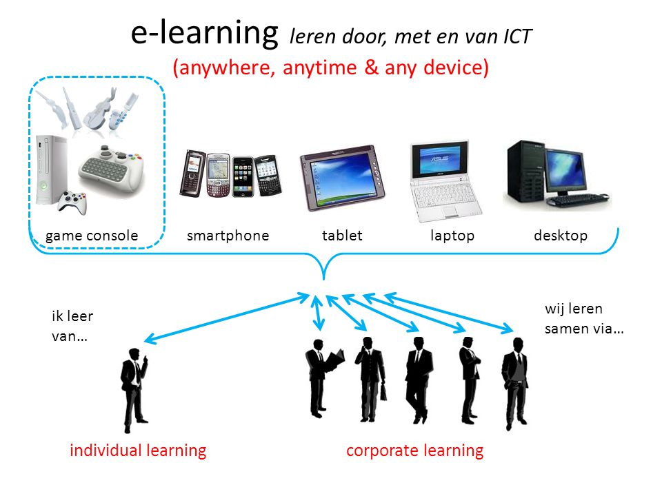 e-learning leren door, met en van ICT (anywhere, anytime & any device)