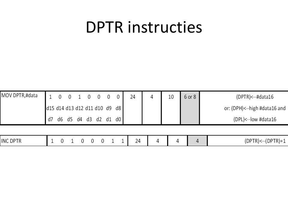 DPTR instructies