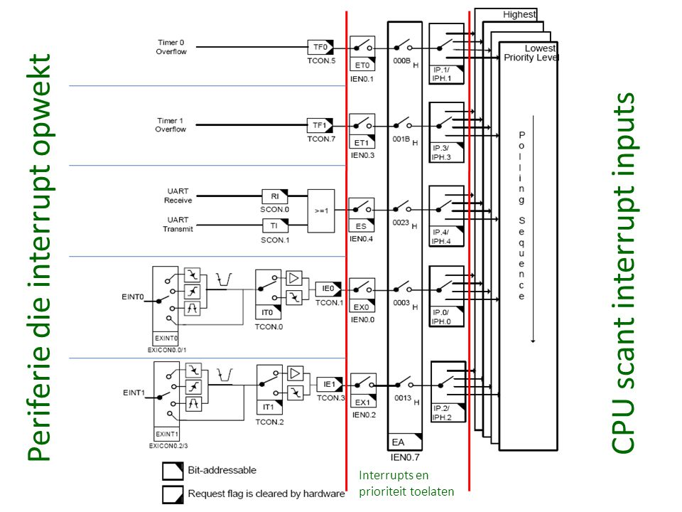 Periferie die interrupt opwekt CPU scant interrupt inputs