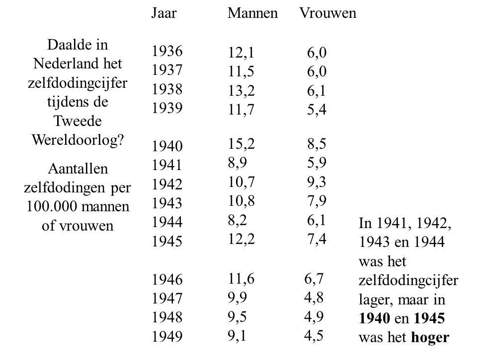 Aantallen zelfdodingen per 100.000 mannen of vrouwen