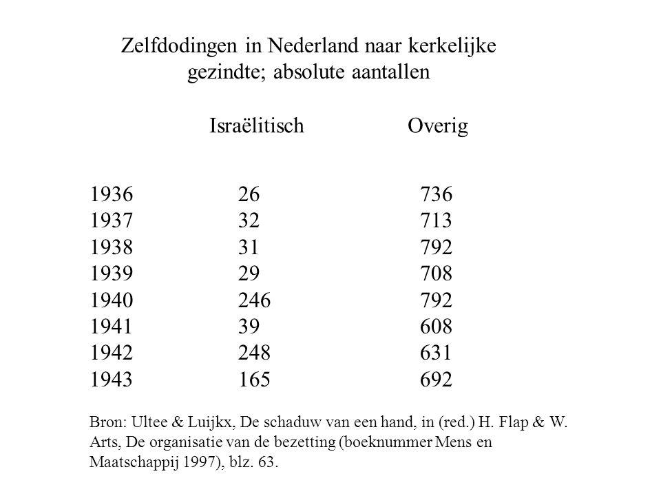 Zelfdodingen in Nederland naar kerkelijke gezindte; absolute aantallen