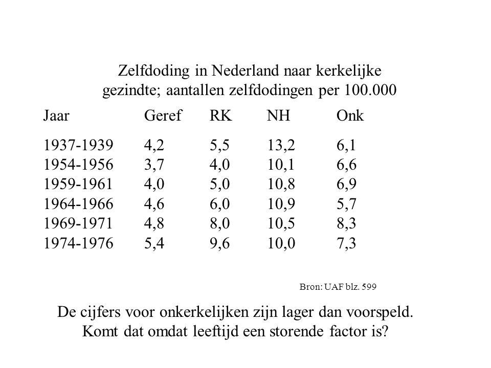 Zelfdoding in Nederland naar kerkelijke gezindte; aantallen zelfdodingen per 100.000
