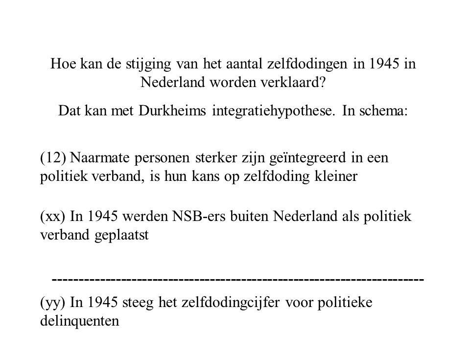 Dat kan met Durkheims integratiehypothese. In schema: