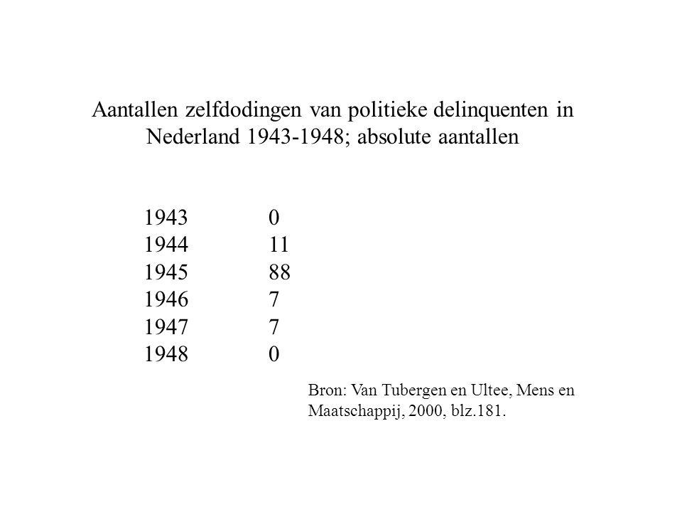 Aantallen zelfdodingen van politieke delinquenten in Nederland 1943-1948; absolute aantallen