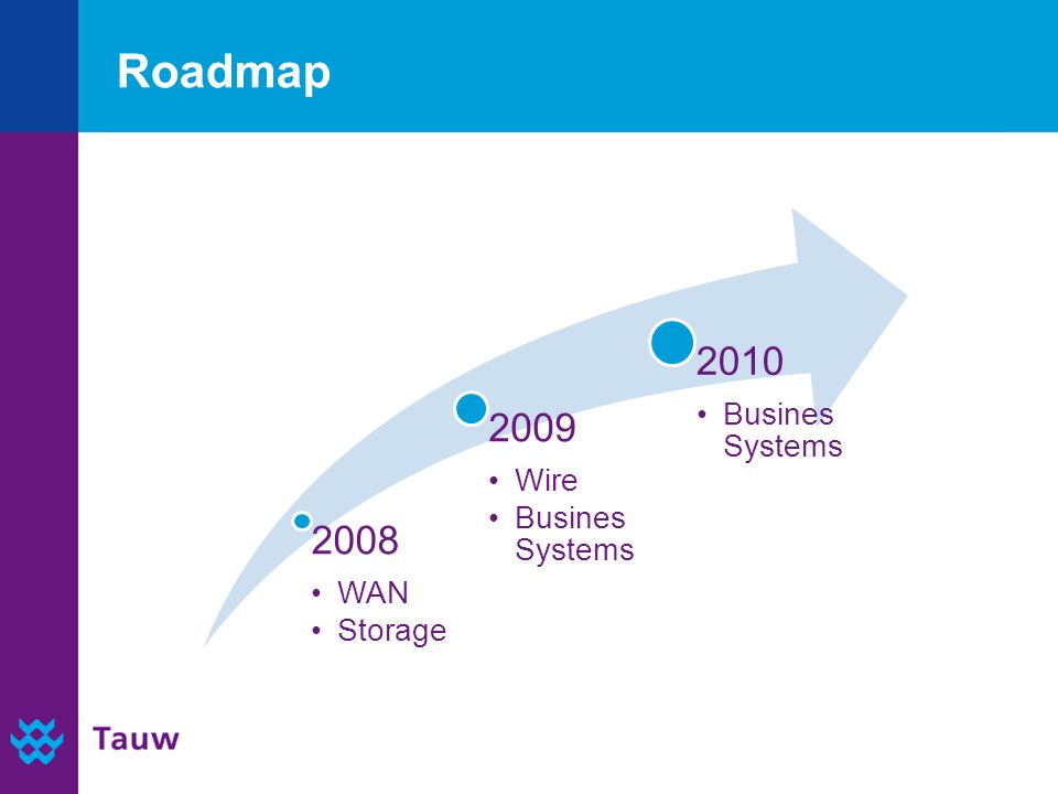 Roadmap 2008 WAN Storage 2009 Wire Busines Systems 2010