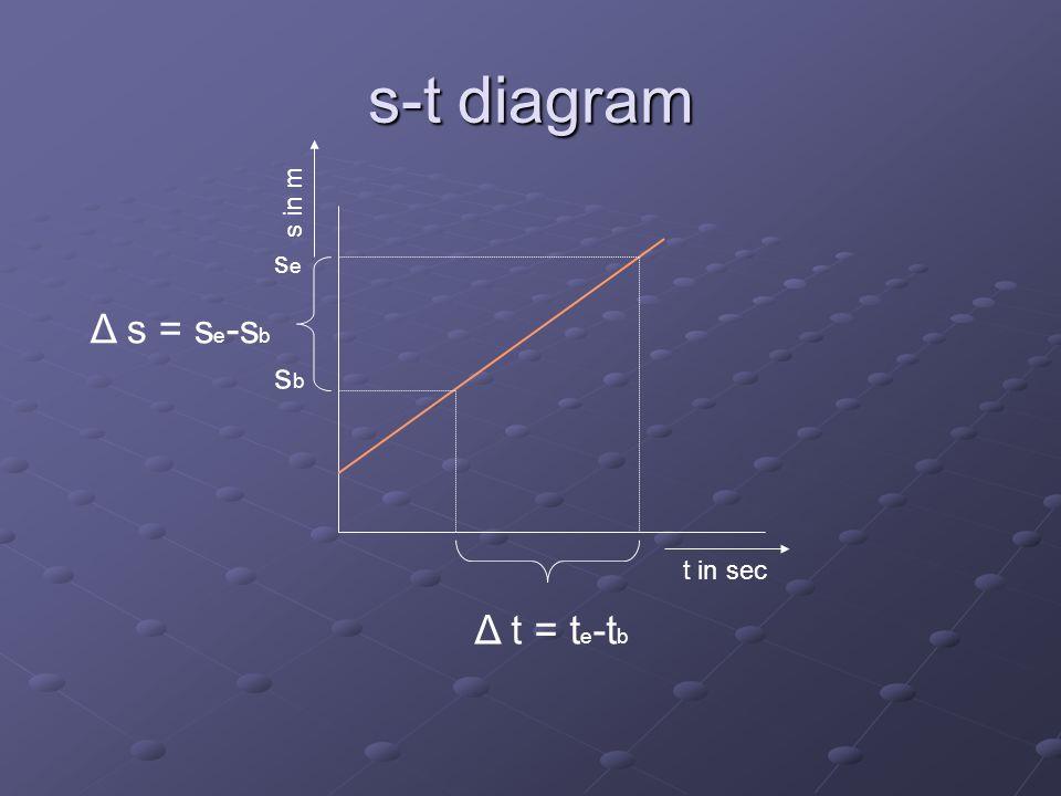 s-t diagram s in m se Δ s = se-sb sb t in sec Δ t = te-tb