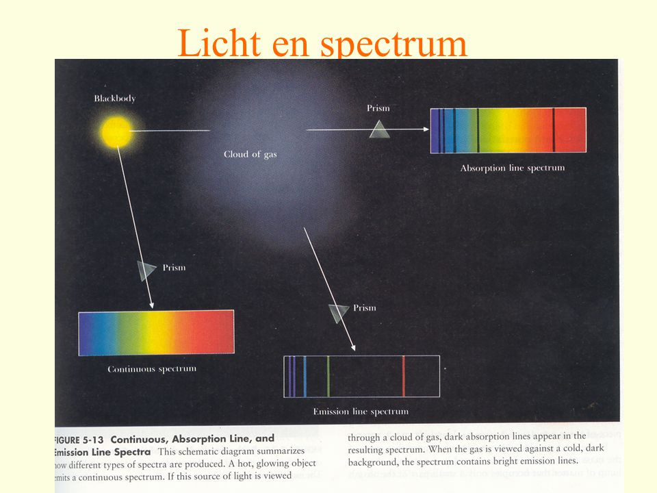 Licht en spectrum