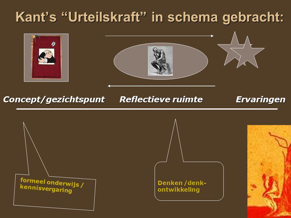 Kant's Urteilskraft in schema gebracht: