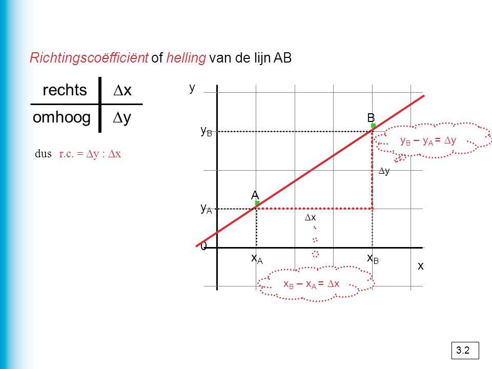 · · rechts ∆x omhoog ∆y Richtingscoëfficiënt of helling van de lijn AB