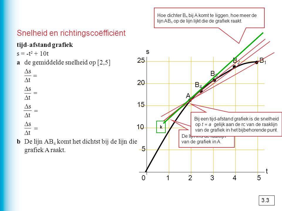 . . . . . Snelheid en richtingscoëfficiënt s 25 B2 B1 B3 20 B4 A 15 10