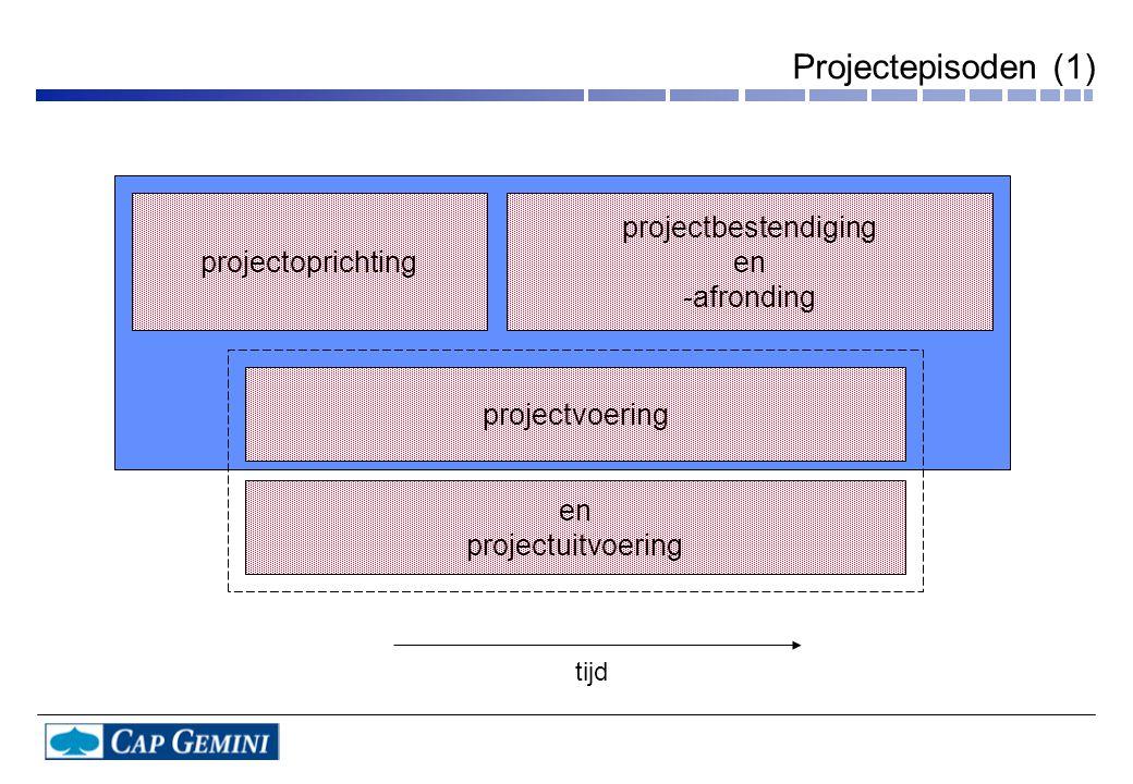 Projectepisoden (1) projectoprichting projectbestendiging en