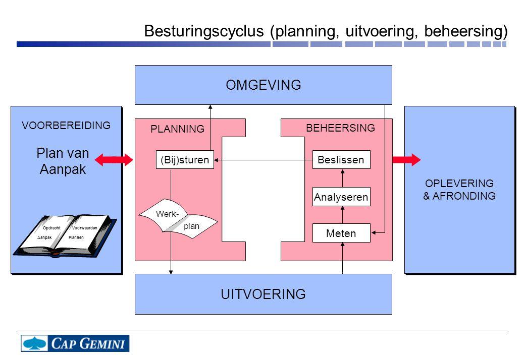 Besturingscyclus (planning, uitvoering, beheersing)