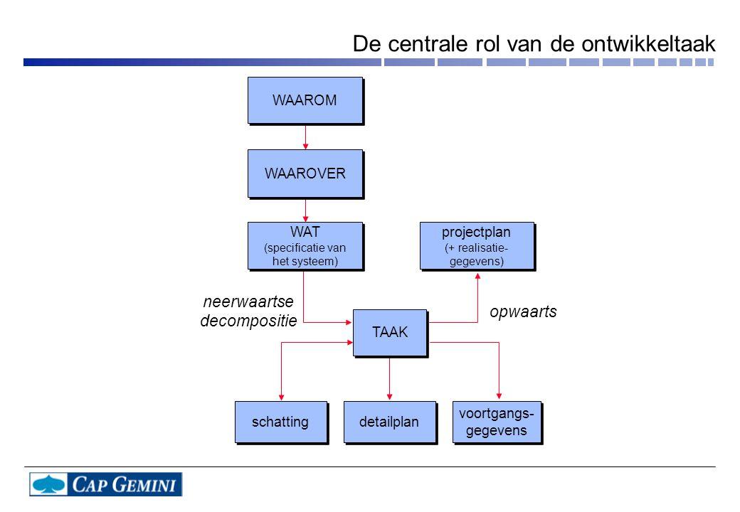 De centrale rol van de ontwikkeltaak