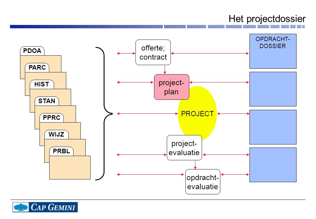 Het projectdossier offerte; contract project- plan project- evaluatie