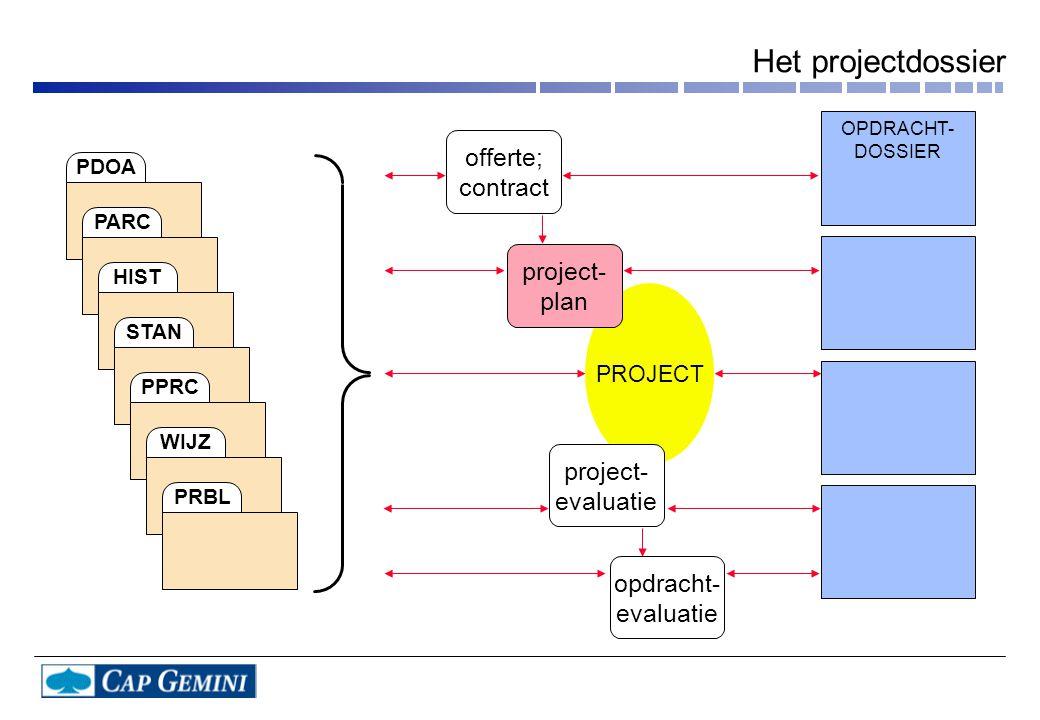 Het projectdossier offerte; contract project- plan project- evaluatie