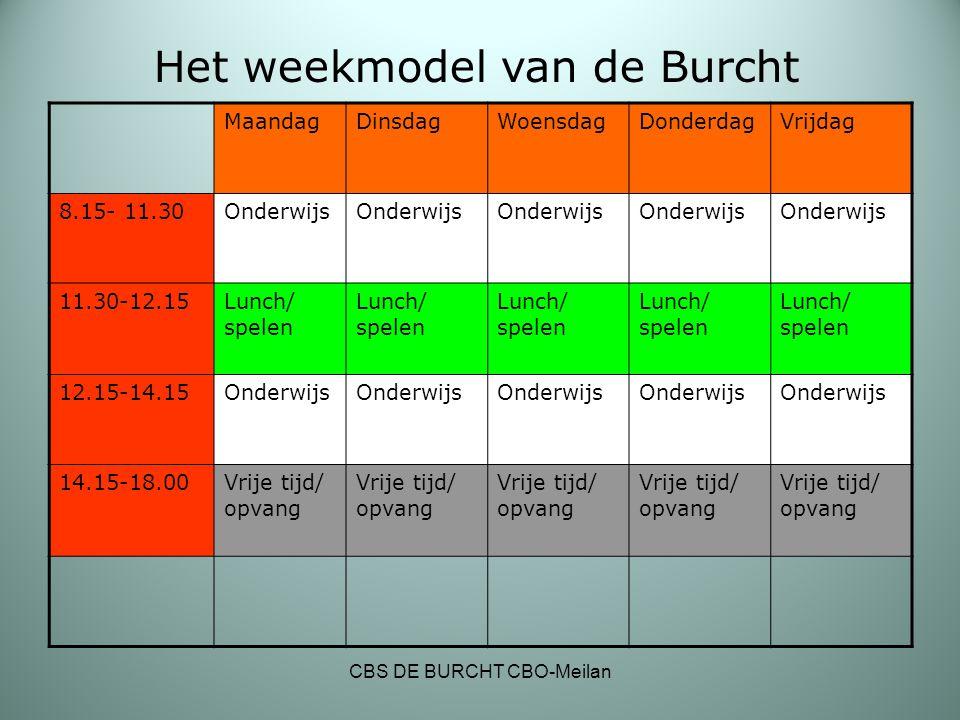 Het weekmodel van de Burcht