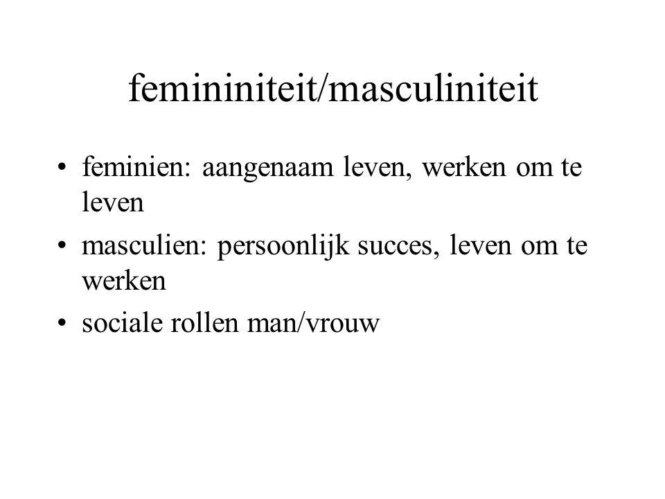 femininiteit/masculiniteit