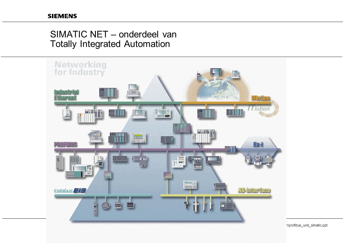SIMATIC NET – onderdeel van Totally Integrated Automation