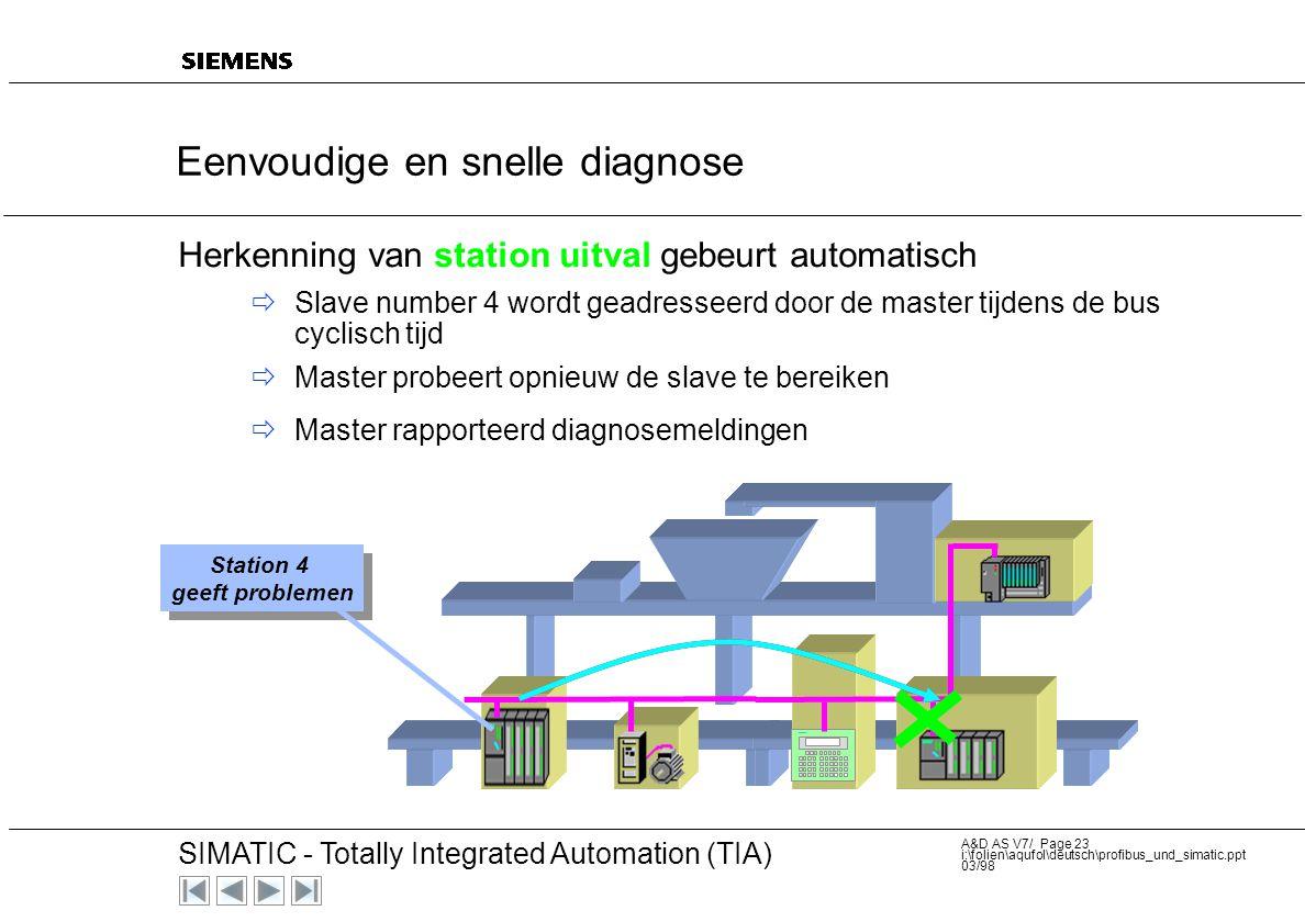 Eenvoudige en snelle diagnose