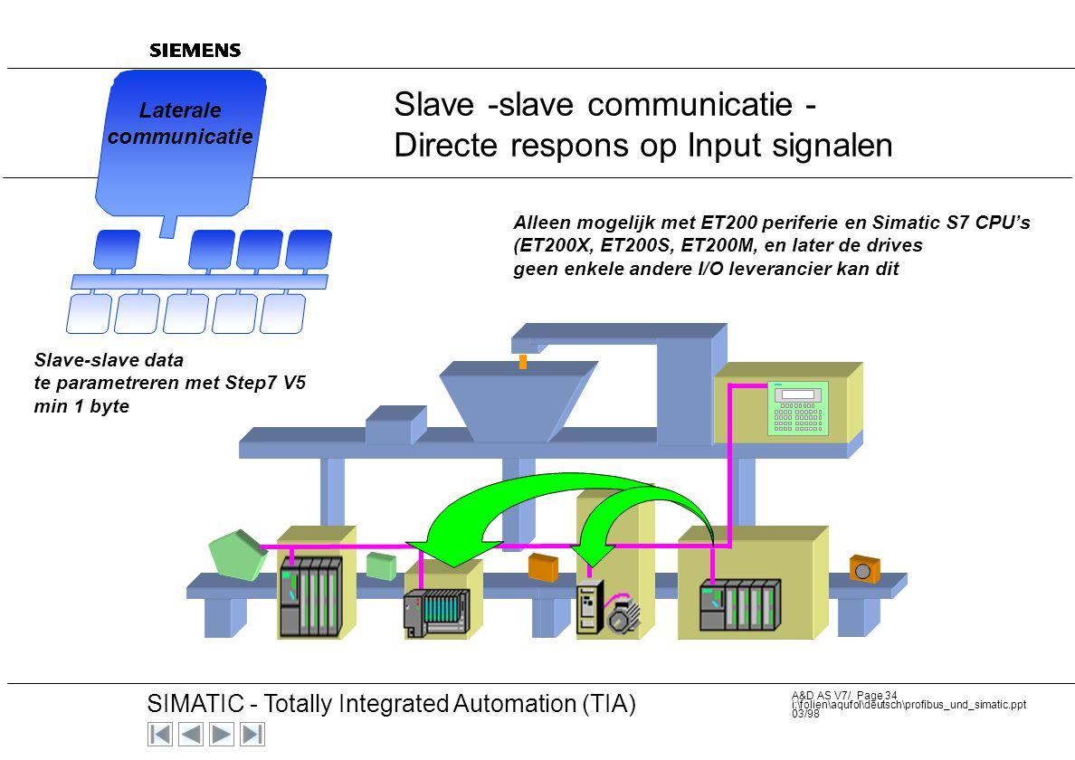 Slave -slave communicatie - Directe respons op Input signalen