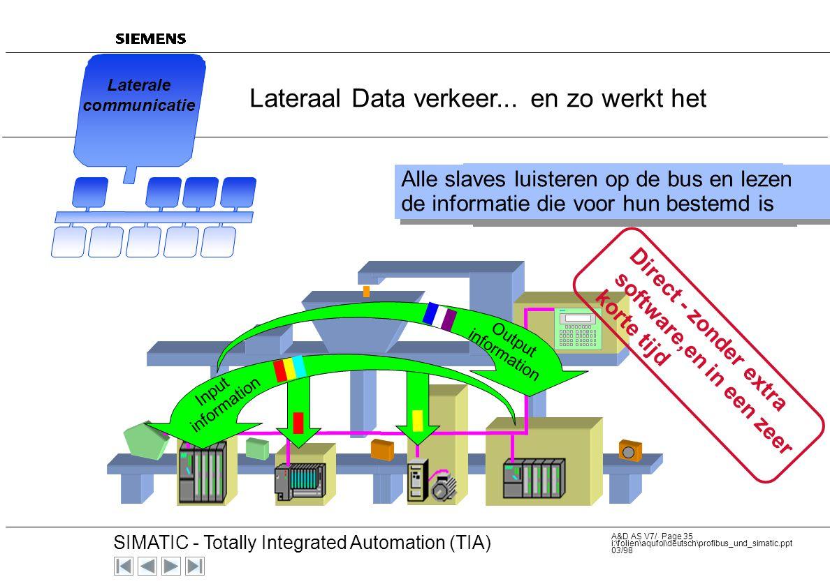 Lateraal Data verkeer... en zo werkt het