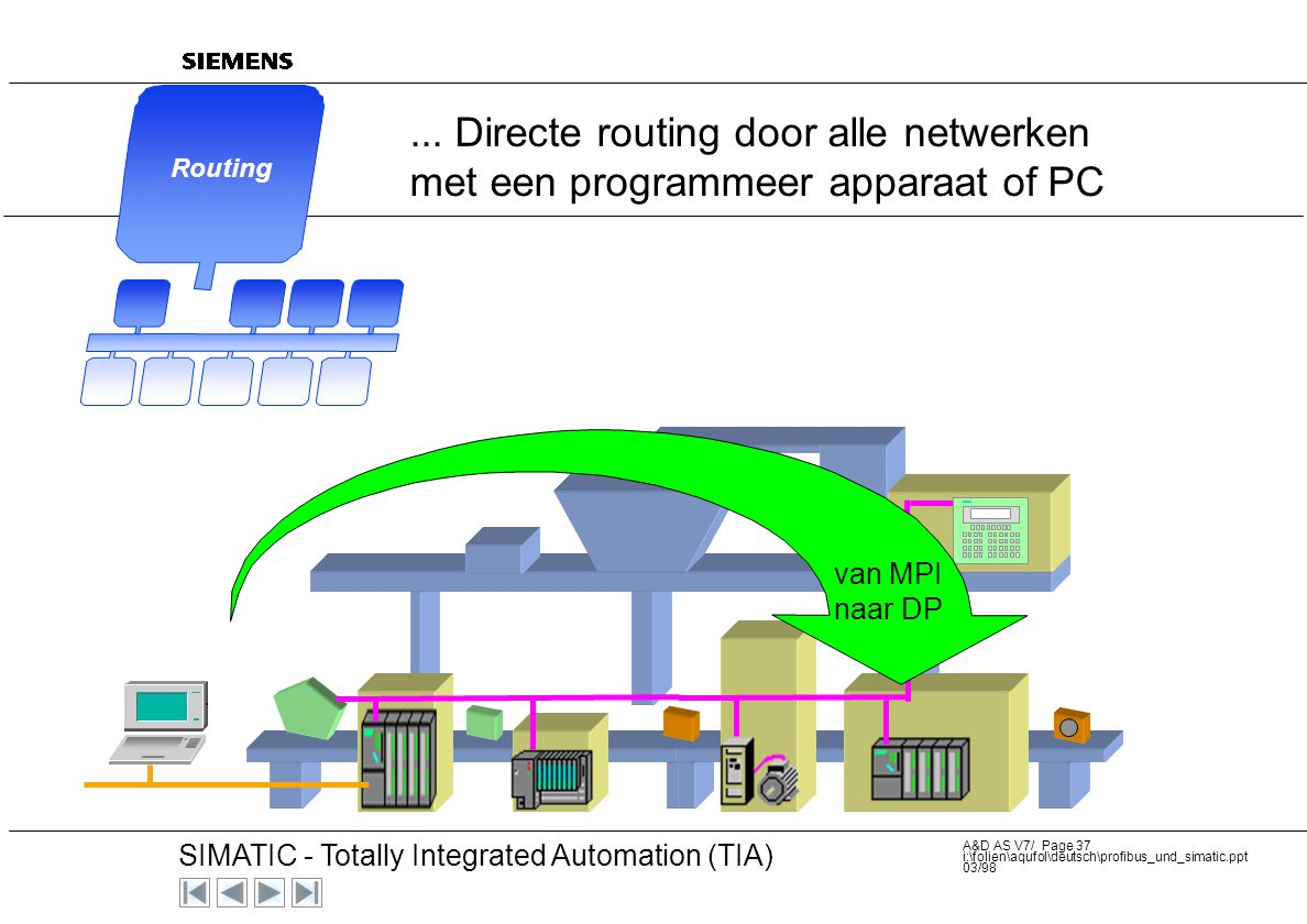 ... Directe routing door alle netwerken