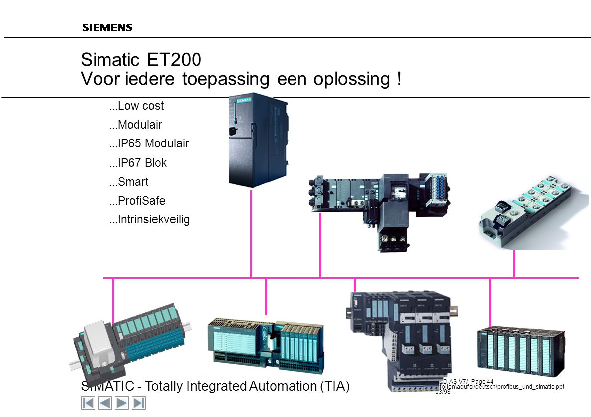 Simatic ET200 Voor iedere toepassing een oplossing !