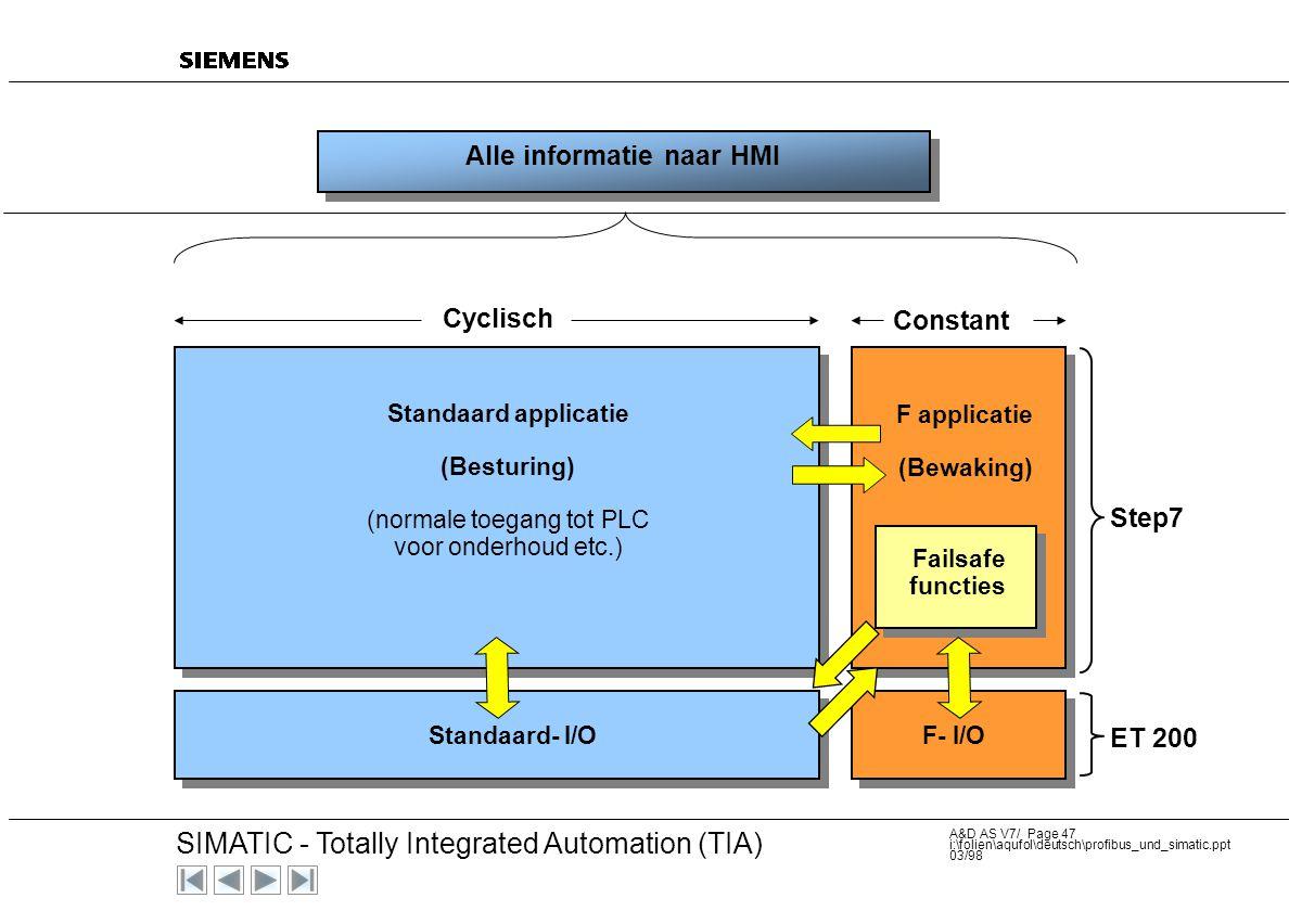 Alle informatie naar HMI