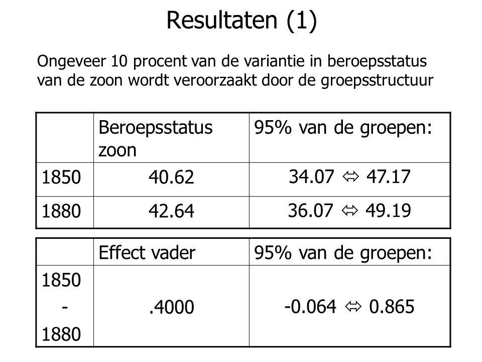 Resultaten (1) Beroepsstatus zoon 95% van de groepen: 1850 40.62
