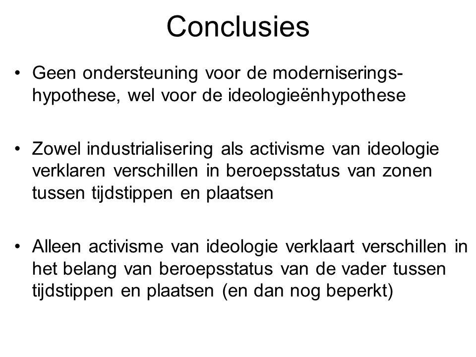 Conclusies Geen ondersteuning voor de moderniserings-hypothese, wel voor de ideologieënhypothese.