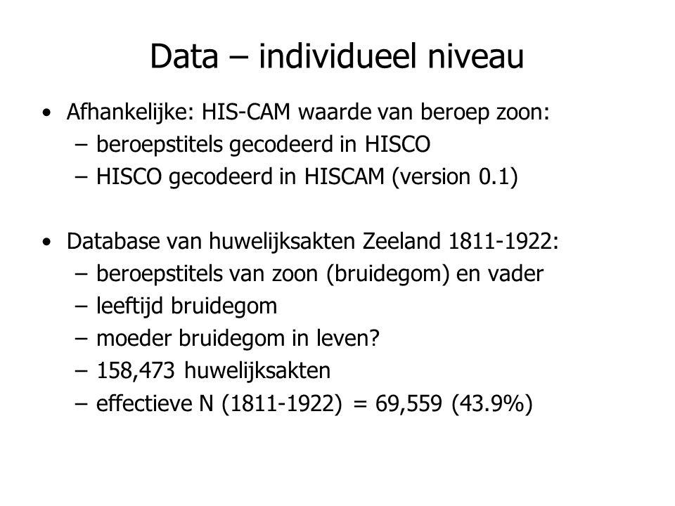 Data – individueel niveau