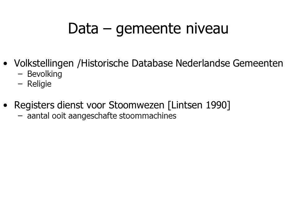 Data – gemeente niveau Volkstellingen /Historische Database Nederlandse Gemeenten. Bevolking. Religie.