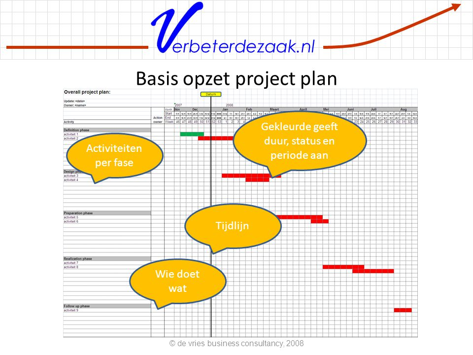 Basis opzet project plan