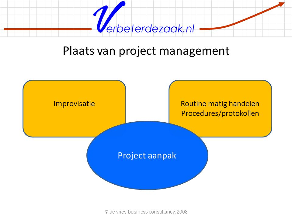 Plaats van project management