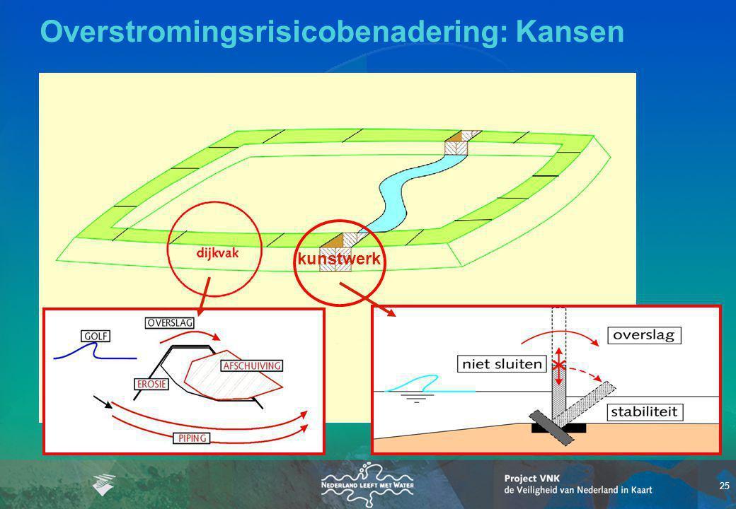 Overstromingsrisicobenadering: Kansen