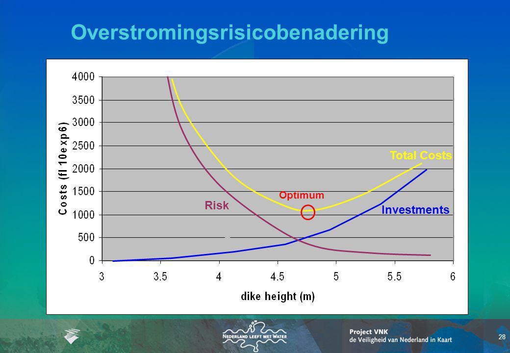 Overstromingsrisicobenadering