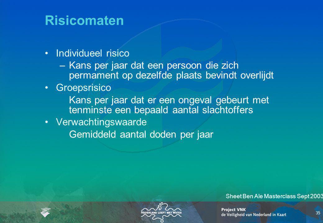 Risicomaten Individueel risico