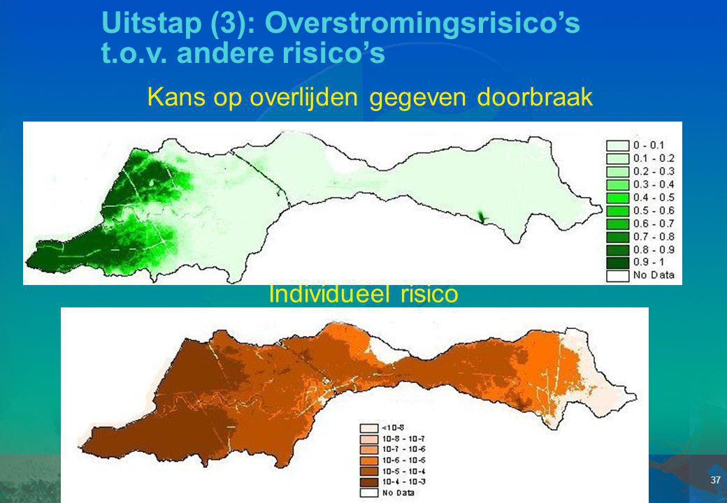 Uitstap (3): Overstromingsrisico's t.o.v. andere risico's