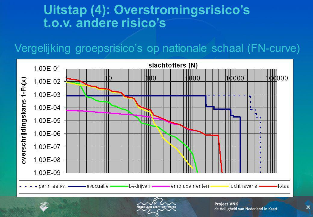 Uitstap (4): Overstromingsrisico's t.o.v. andere risico's