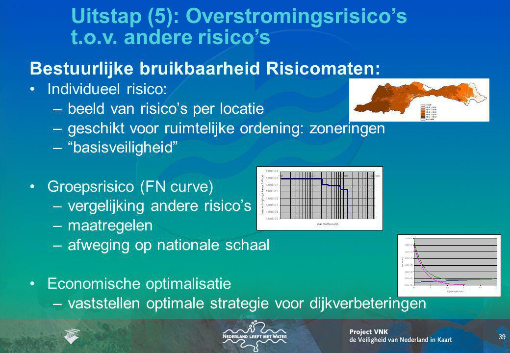 Uitstap (5): Overstromingsrisico's t.o.v. andere risico's