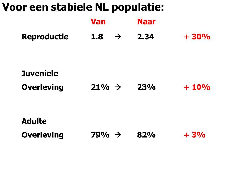 Voor een stabiele NL populatie: