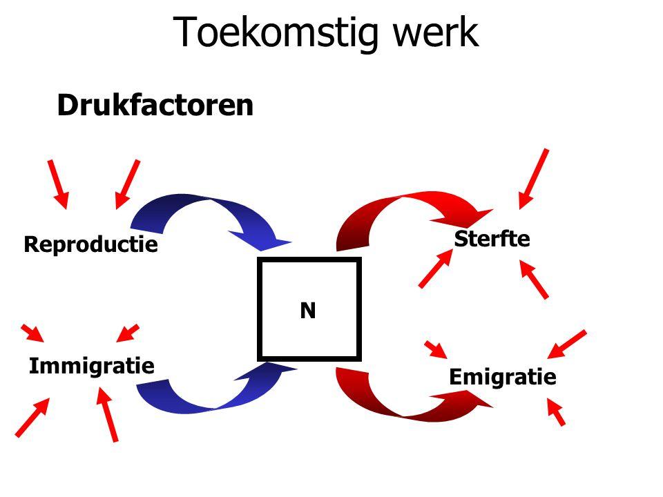 Toekomstig werk Drukfactoren Sterfte Reproductie N Immigratie