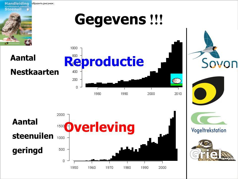 Gegevens !!! Reproductie Overleving Aantal Nestkaarten Aantal