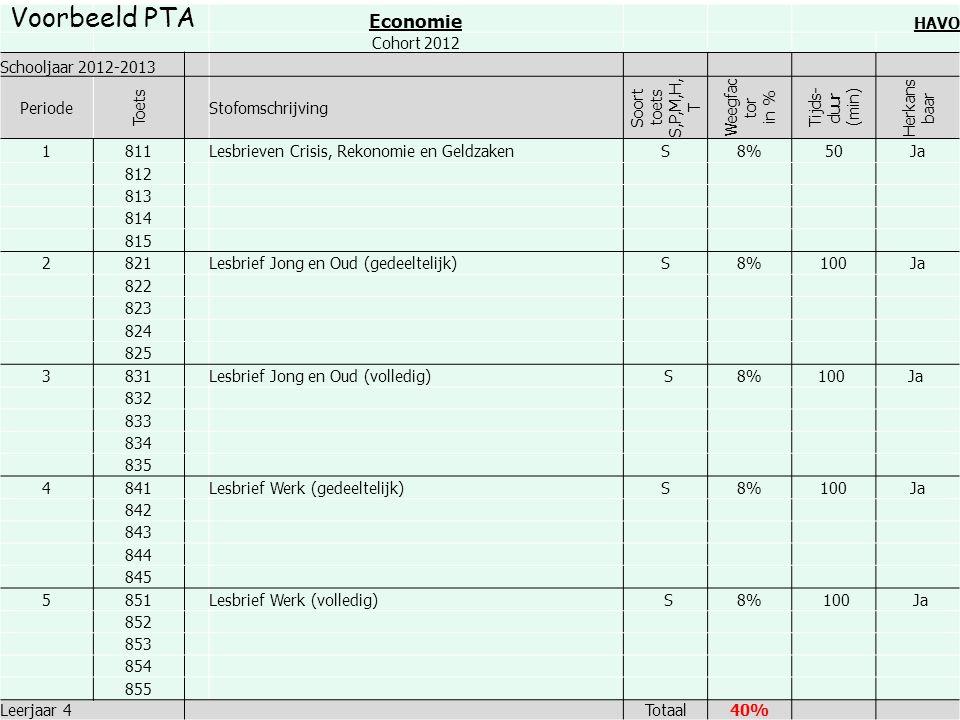 Voorbeeld PTA Economie HAVO Cohort 2012 Schooljaar 2012-2013 Periode