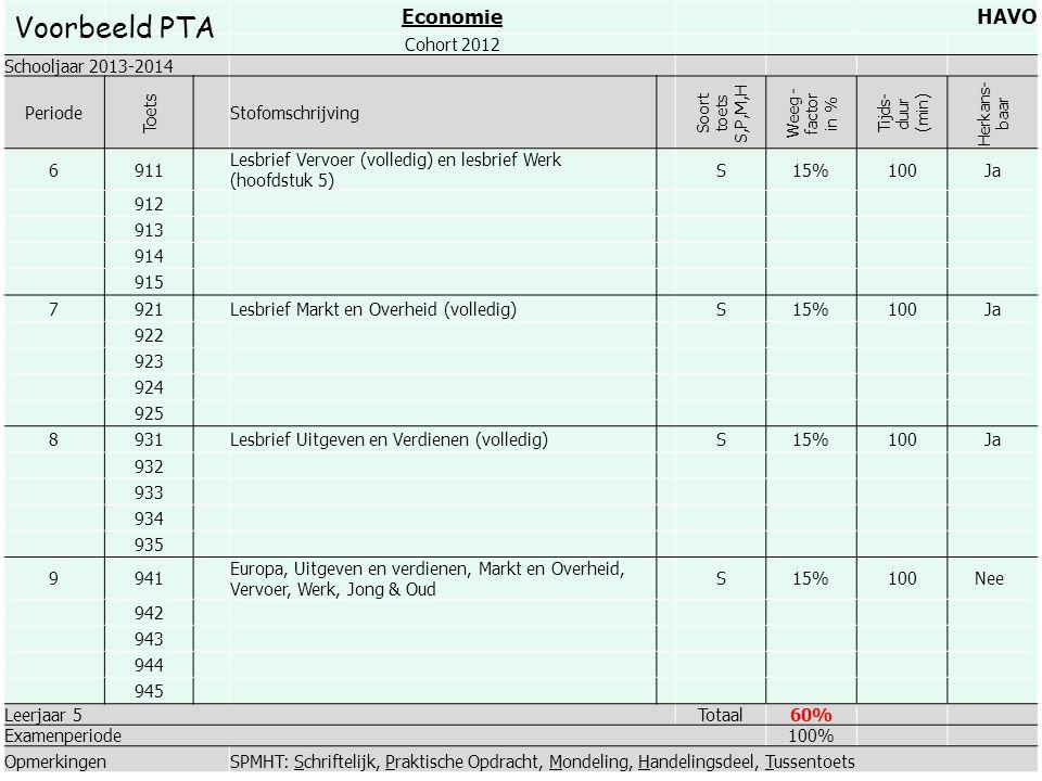 Voorbeeld PTA Economie HAVO Cohort 2012 Schooljaar 2013-2014 Periode