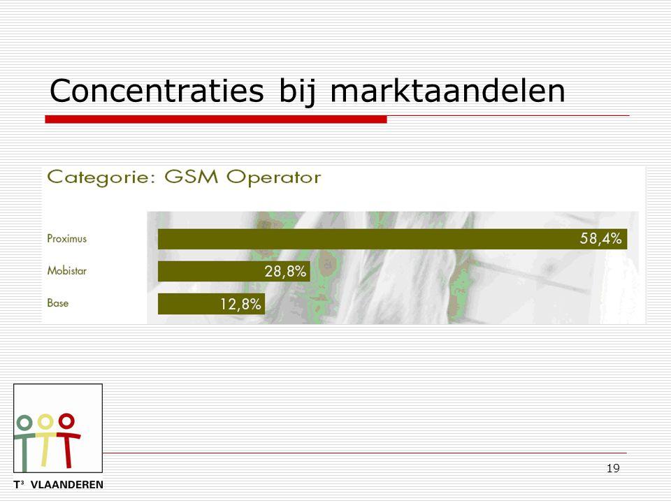 Concentraties bij marktaandelen