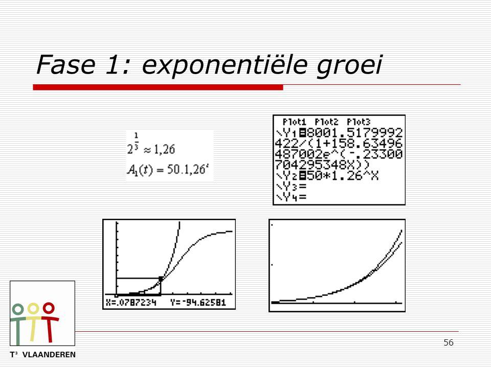 Fase 1: exponentiële groei