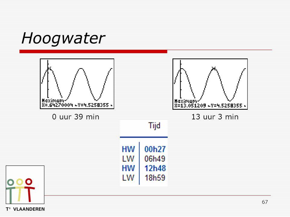 Hoogwater 0 uur 39 min 13 uur 3 min