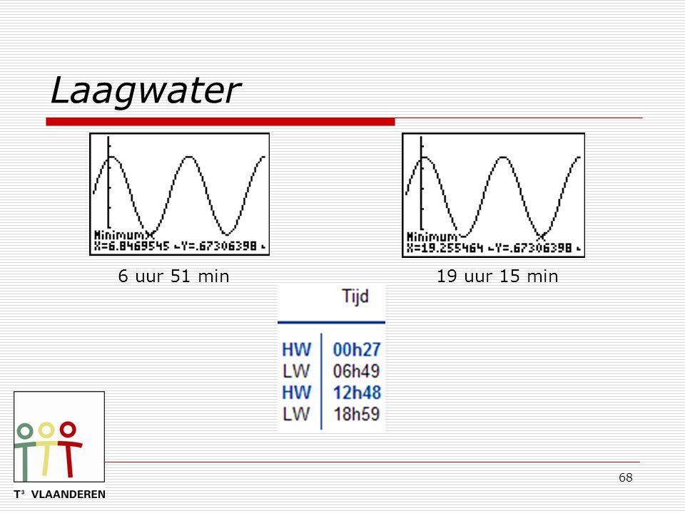 Laagwater 6 uur 51 min 19 uur 15 min
