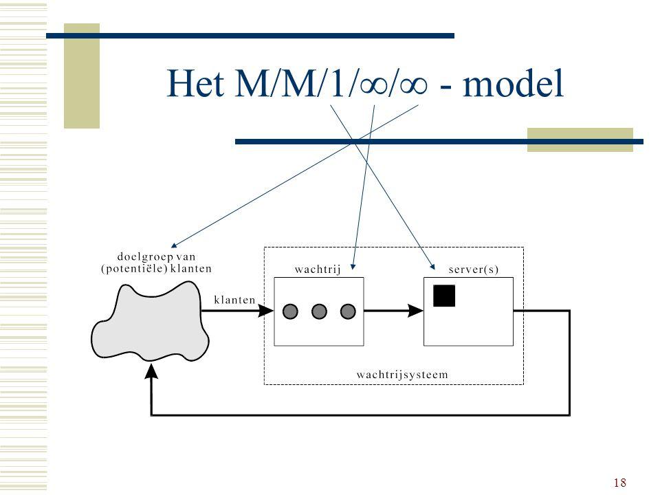 Het M/M/1// - model